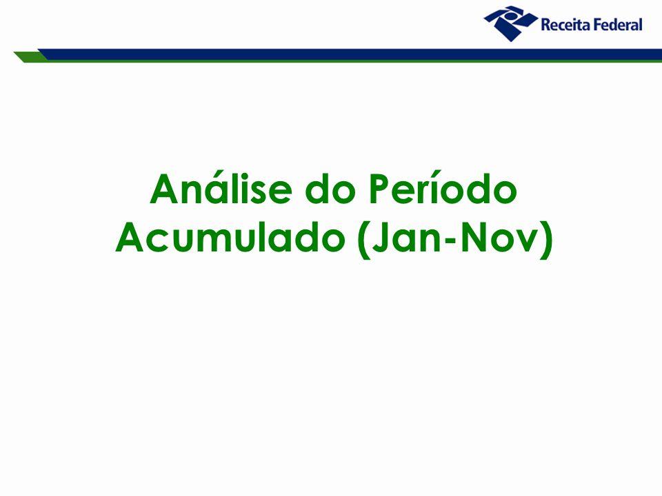Análise do Período Acumulado (Jan-Nov)