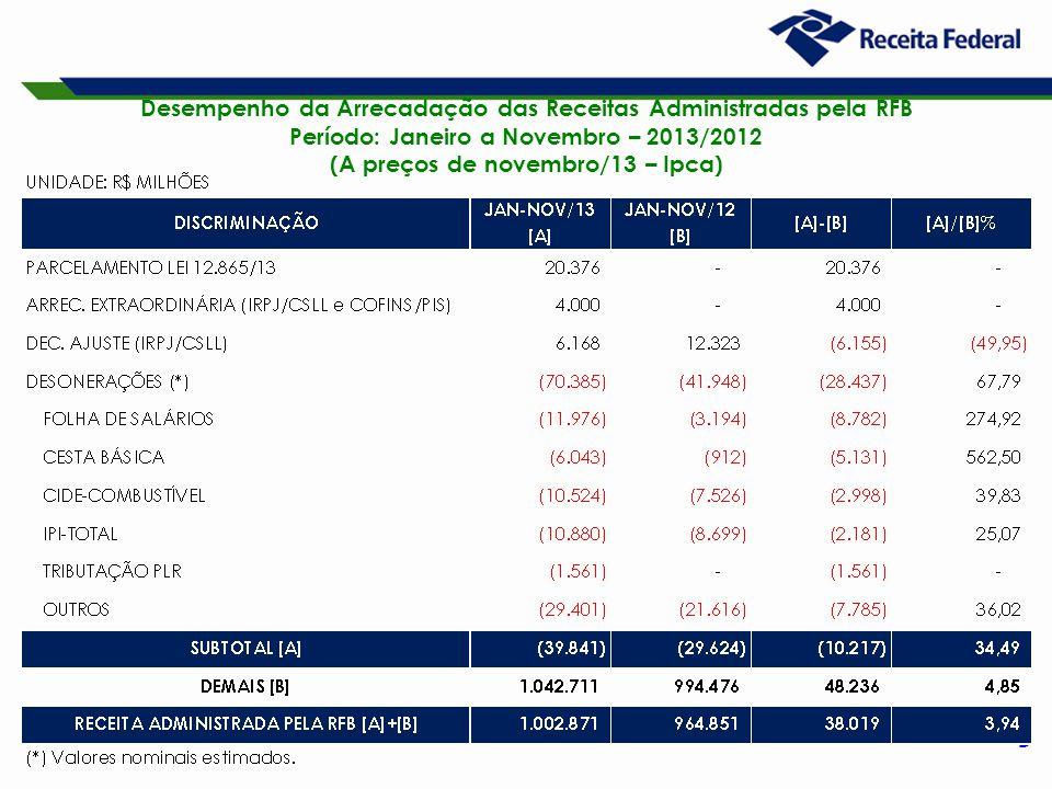 9 Desempenho da Arrecadação das Receitas Administradas pela RFB Período: Janeiro a Novembro – 2013/2012 (A preços de novembro/13 – Ipca)