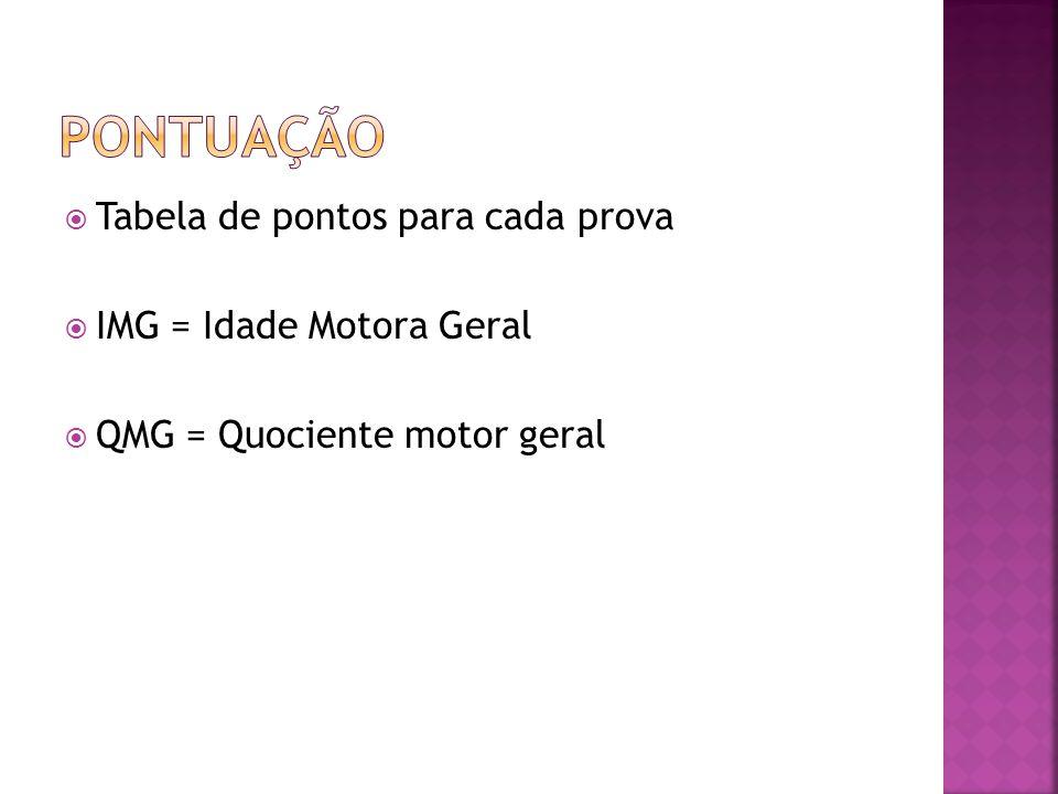  Tabela de pontos para cada prova  IMG = Idade Motora Geral  QMG = Quociente motor geral