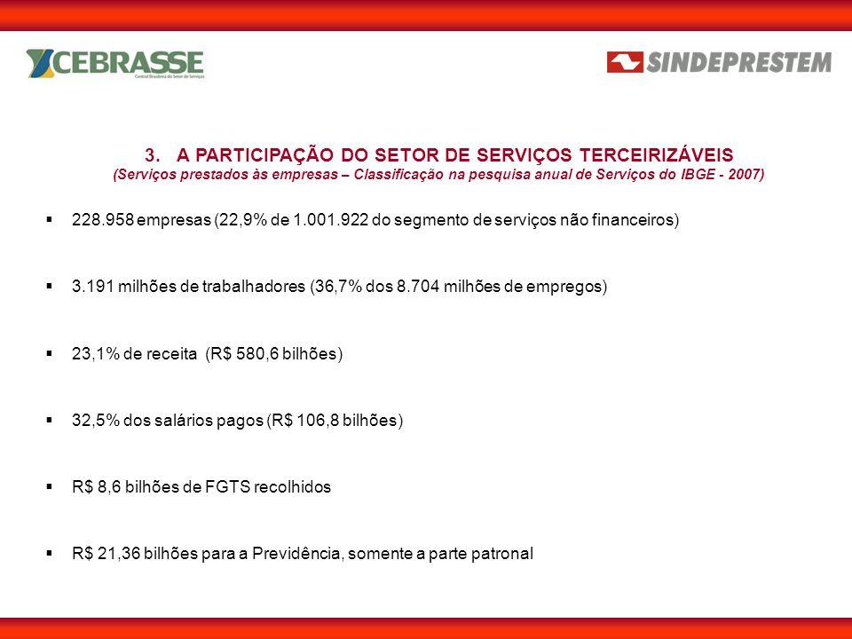  228.958 empresas (22,9% de 1.001.922 do segmento de serviços não financeiros) 3.A PARTICIPAÇÃO DO SETOR DE SERVIÇOS TERCEIRIZÁVEIS (Serviços prestados às empresas – Classificação na pesquisa anual de Serviços do IBGE - 2007)  3.191 milhões de trabalhadores (36,7% dos 8.704 milhões de empregos)  23,1% de receita (R$ 580,6 bilhões)  32,5% dos salários pagos (R$ 106,8 bilhões)  R$ 21,36 bilhões para a Previdência, somente a parte patronal  R$ 8,6 bilhões de FGTS recolhidos