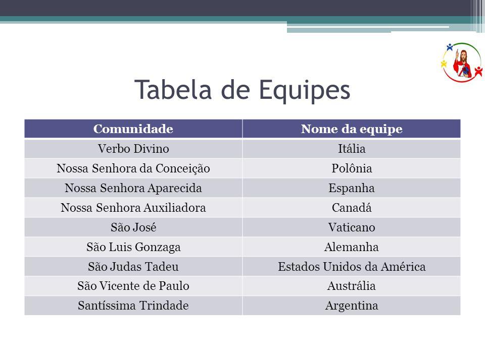 Tabela de Equipes ComunidadeNome da equipe Verbo DivinoItália Nossa Senhora da ConceiçãoPolônia Nossa Senhora AparecidaEspanha Nossa Senhora Auxiliado