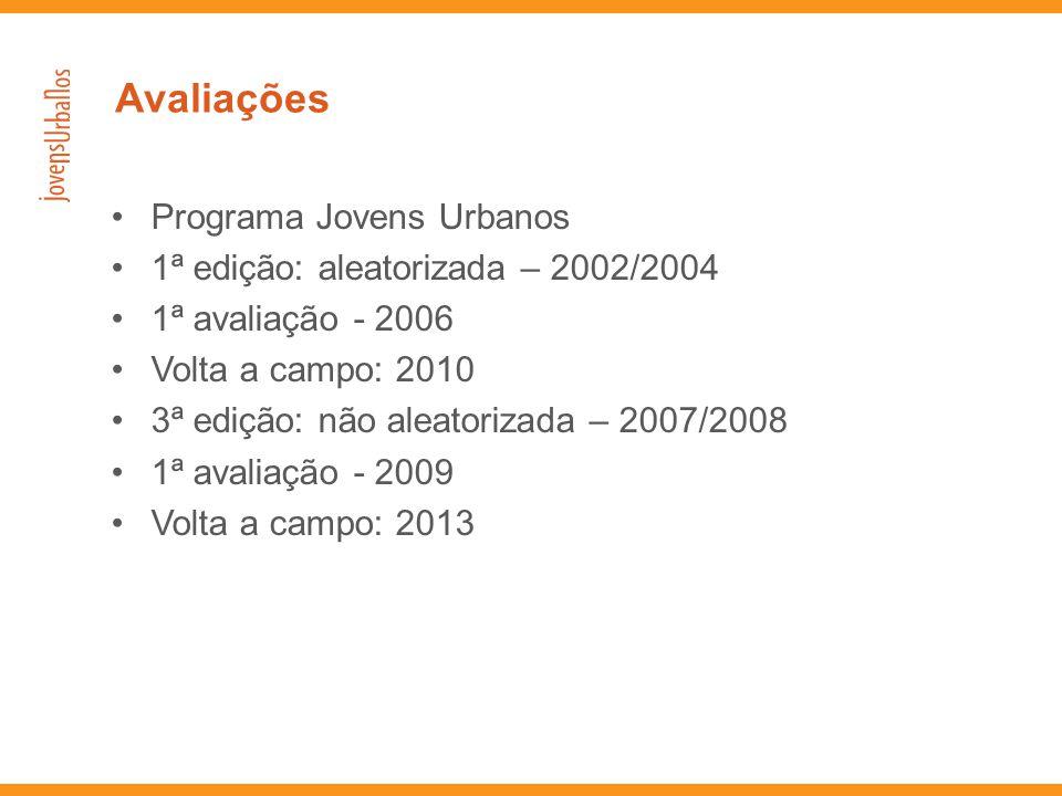 •Programa Jovens Urbanos •1ª edição: aleatorizada – 2002/2004 •1ª avaliação - 2006 •Volta a campo: 2010 •3ª edição: não aleatorizada – 2007/2008 •1ª a