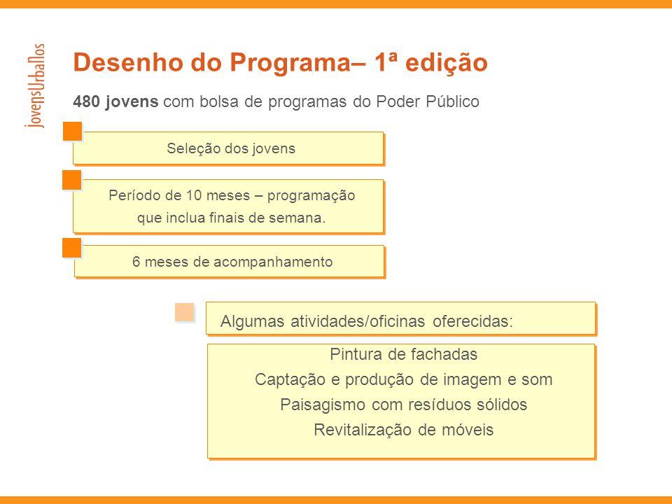 480 jovens com bolsa de programas do Poder Público Período de 10 meses – programação que inclua finais de semana. Período de 10 meses – programação qu