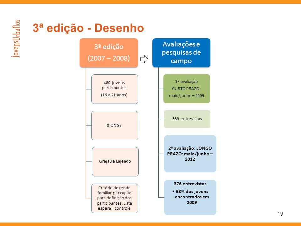 3ª edição (2007 – 2008) 480 jovens participantes (16 a 21 anos) 8 ONGsGrajaú e Lajeado Critério de renda familiar per capita para definição dos partic
