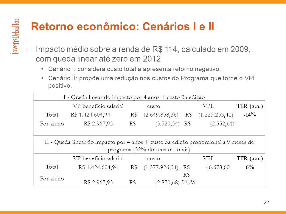 –Impacto médio sobre a renda de R$ 114, calculado em 2009, com queda linear até zero em 2012 •Cenário I: considera custo total e apresenta retorno neg