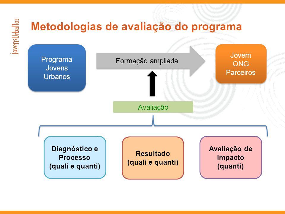 Metodologias de avaliação do programa Jovem ONG Parceiros Jovem ONG Parceiros Programa Jovens Urbanos Formação ampliada Avaliação de Impacto (quanti)