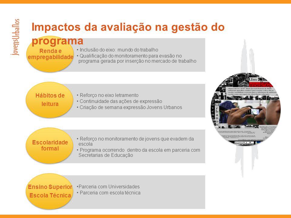 Renda e empregabilidade • Inclusão do eixo: mundo do trabalho • Qualificação do monitoramento para evasão no programa gerada por inserção no mercado d