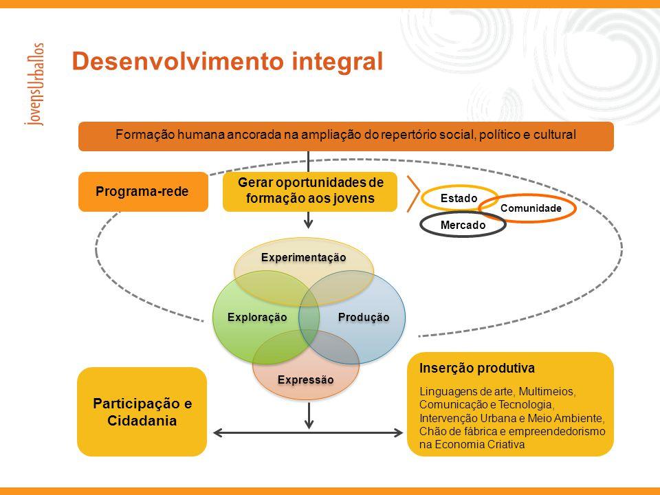 Desenvolvimento integral Gerar oportunidades de formação aos jovens Formação humana ancorada na ampliação do repertório social, político e cultural Pr