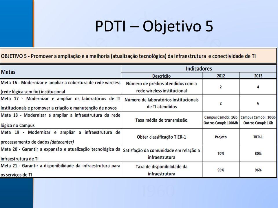 U F S M PDTI – Objetivo 5