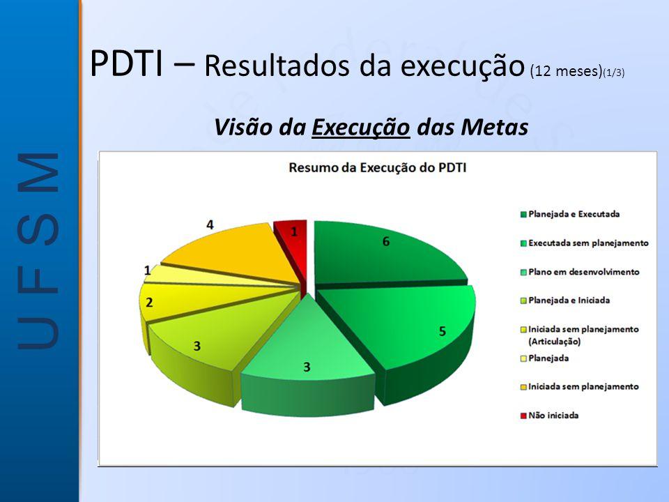U F S M Visão da Execução das Metas PDTI – Resultados da execução (12 meses) (1/3)