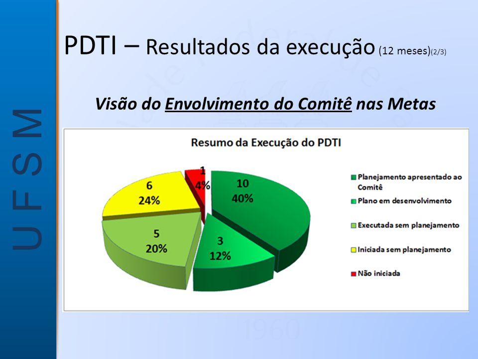 U F S M Visão do Envolvimento do Comitê nas Metas PDTI – Resultados da execução (12 meses) (2/3)