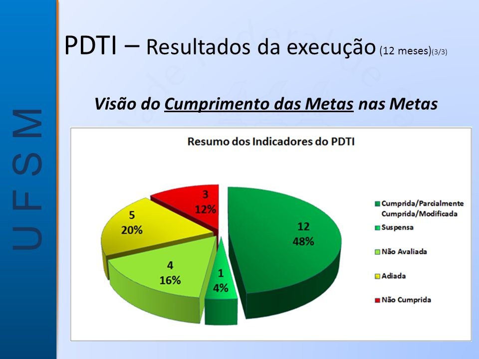 U F S M Visão do Cumprimento das Metas nas Metas PDTI – Resultados da execução (12 meses) (3/3)