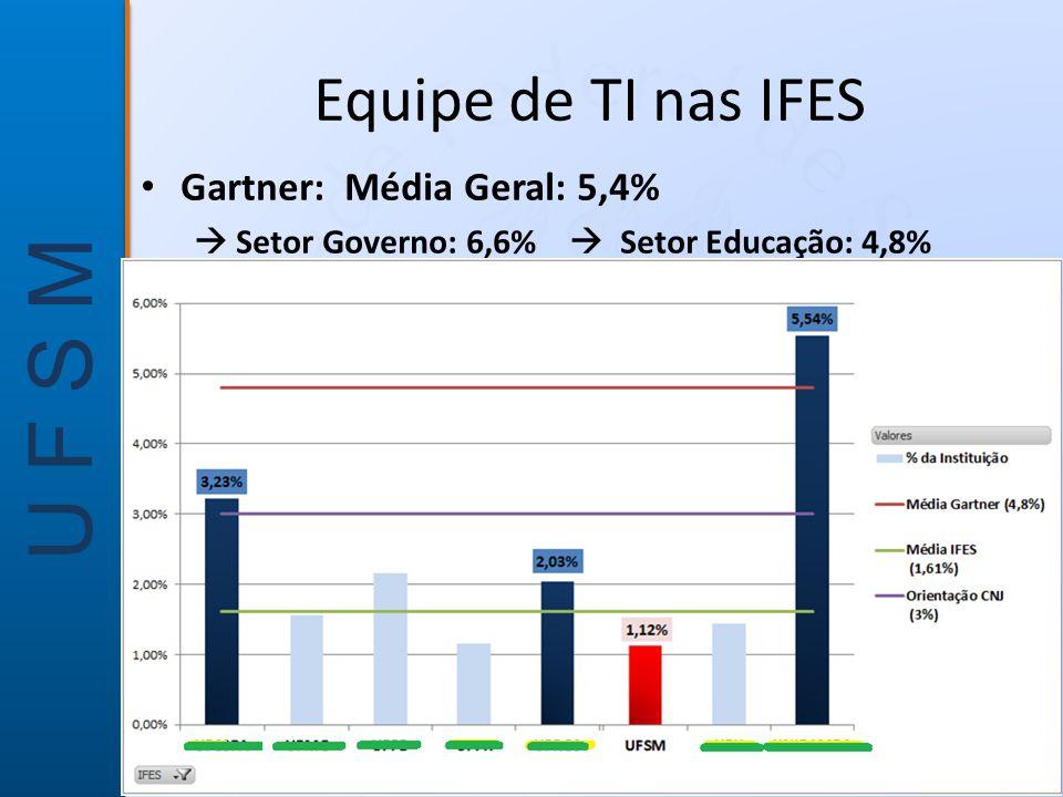 U F S M Equipe de TI nas IFES • Gartner: Média Geral: 5,4%  Setor Governo: 6,6%  Setor Educação: 4,8%