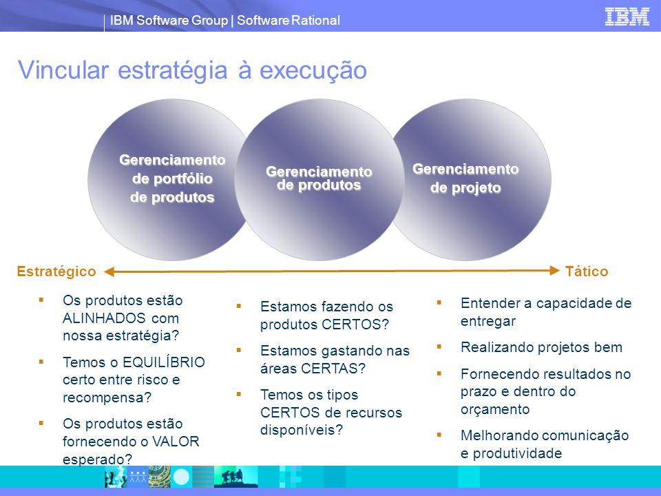IBM Software Group | Software Rational Vincular estratégia à execução  Estamos fazendo os produtos CERTOS?  Estamos gastando nas áreas CERTAS?  Tem