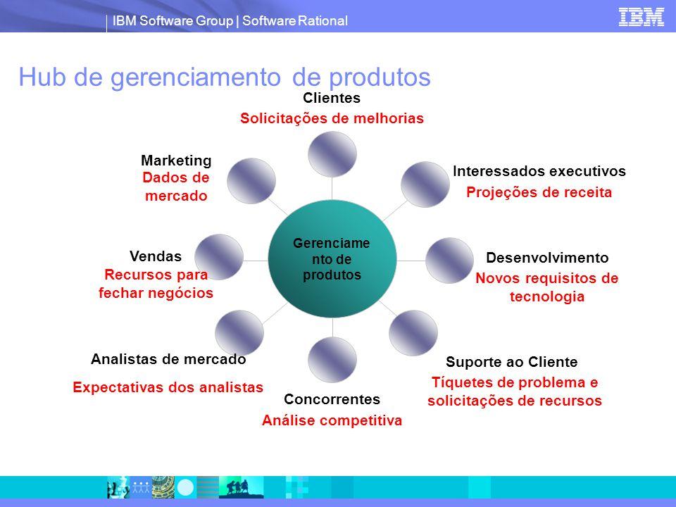 IBM Software Group | Software Rational Hub de gerenciamento de produtos Gerenciame nto de produtos Vendas Analistas de mercado Suporte ao Cliente Concorrentes Marketing Interessados executivos Desenvolvimento Clientes Recursos para fechar negócios Expectativas dos analistas Tíquetes de problema e solicitações de recursos Análise competitiva Dados de mercado Projeções de receita Novos requisitos de tecnologia Solicitações de melhorias