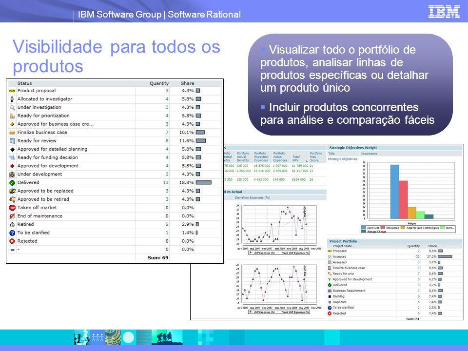 IBM Software Group | Software Rational Visibilidade para todos os produtos  Visualizar todo o portfólio de produtos, analisar linhas de produtos específicas ou detalhar um produto único  Incluir produtos concorrentes para análise e comparação fáceis