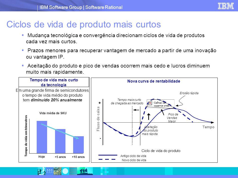 IBM Software Group | Software Rational Ciclos de vida de produto mais curtos  Mudança tecnológica e convergência direcionam ciclos de vida de produtos cada vez mais curtos.