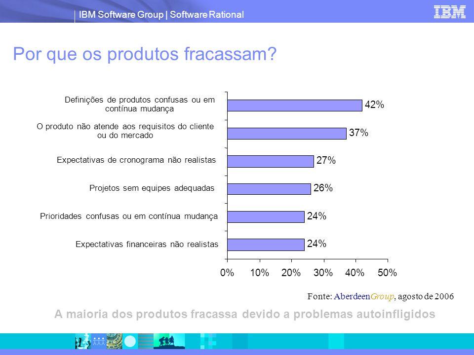 IBM Software Group | Software Rational Por que os produtos fracassam? A maioria dos produtos fracassa devido a problemas autoinfligidos Fonte: Aberdee