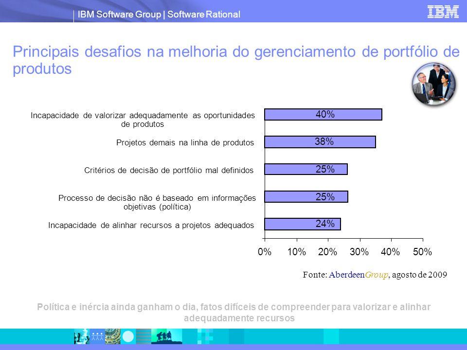 IBM Software Group | Software Rational Política e inércia ainda ganham o dia, fatos difíceis de compreender para valorizar e alinhar adequadamente recursos Principais desafios na melhoria do gerenciamento de portfólio de produtos Fonte: AberdeenGroup, agosto de 2009 40% 38% 25% 24% 0%10%20%30%40%50% Incapacidade de valorizar adequadamente as oportunidades de produtos Projetos demais na linha de produtos Critérios de decisão de portfólio mal definidos Processo de decisão não é baseado em informações objetivas (política) Incapacidade de alinhar recursos a projetos adequados