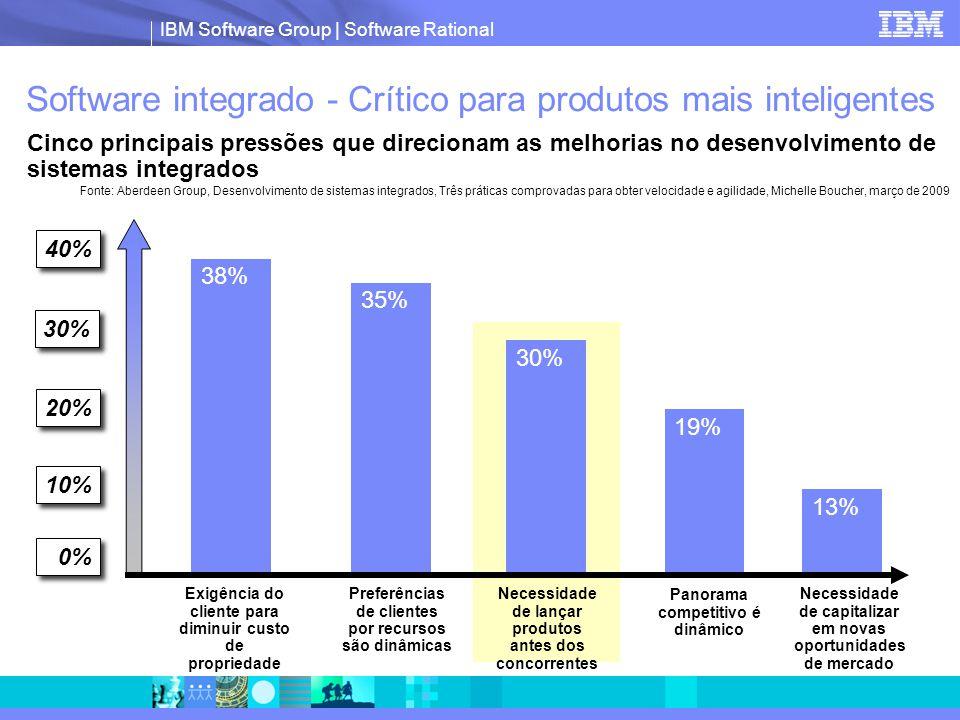 IBM Software Group | Software Rational Escolher os vencedores  Permitir que clientes ou interessados internos votem no valor dos recursos ou produtos  Compilar os resultados de todos os votos para determinar quais produtos serão os vencedores