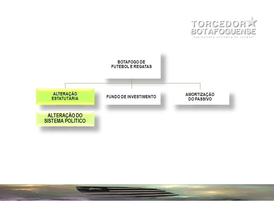 BOTAFOGO DE FUTEBOL E REGATAS BOTAFOGO DE FUTEBOL E REGATAS ALTERAÇÃO ESTATUTÁRIA ALTERAÇÃO ESTATUTÁRIA FUNDO DE INVESTIMENTO AMORTIZAÇÃO DO PASSIVO AMORTIZAÇÃO DO PASSIVO CONSELHO DIRETOR CONSELHO DIRETOR