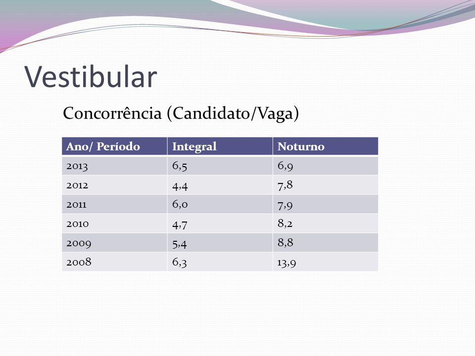 Vestibular Concorrência (Candidato/Vaga) Ano/ PeríodoIntegralNoturno 20136,56,9 20124,47,8 20116,o7,9 20104,78,2 20095,48,8 20086,313,9