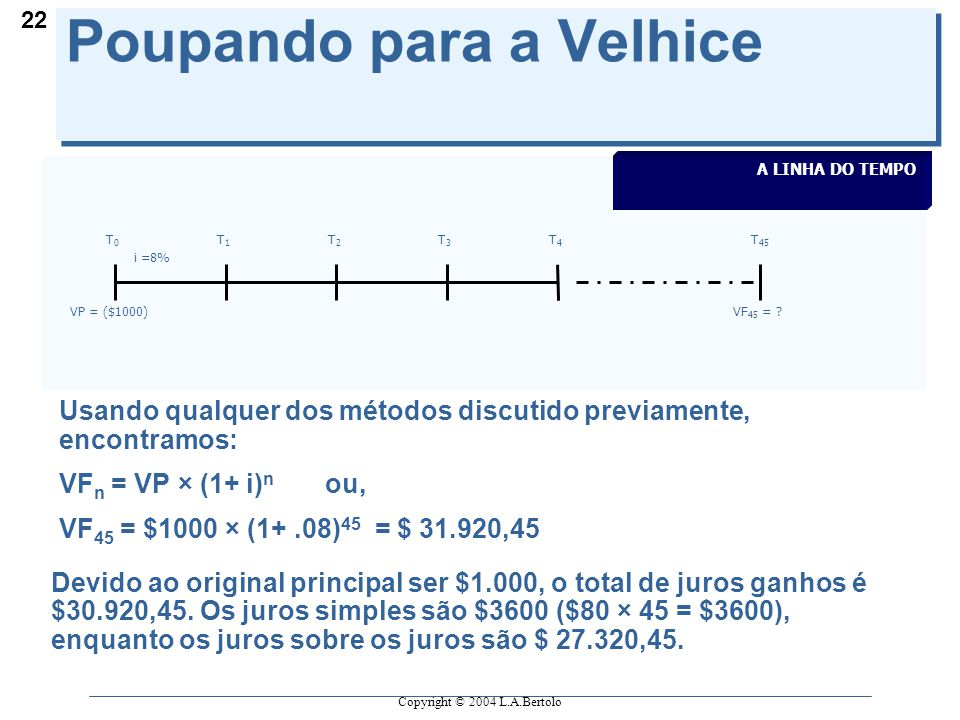 Copyright © 2004 L.A.Bertolo 22 Poupando para a Velhice T0T0 T1T1 T2T2 T3T3 T4T4 VP = ($1000)VF 45 = .
