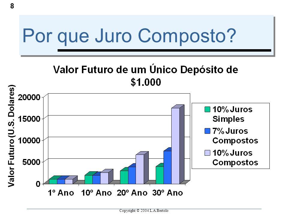 Copyright © 2004 L.A.Bertolo 8 Por que Juro Composto? Valor Futuro (U.S. Dolares)