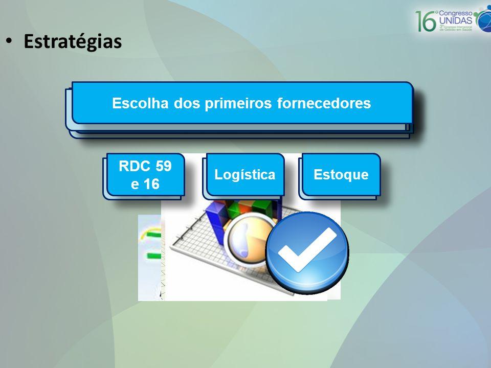 • Estratégias Busca da Curva A de OPME junto as Unimeds do Sistema Análise do mercado de OPME no Brasil Escolha dos primeiros fornecedores RDC 59 e 16