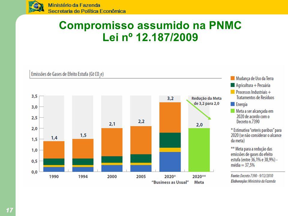 Ministério da Fazenda Secretaria de Política Econômica 17 Compromisso assumido na PNMC Lei nº 12.187/2009