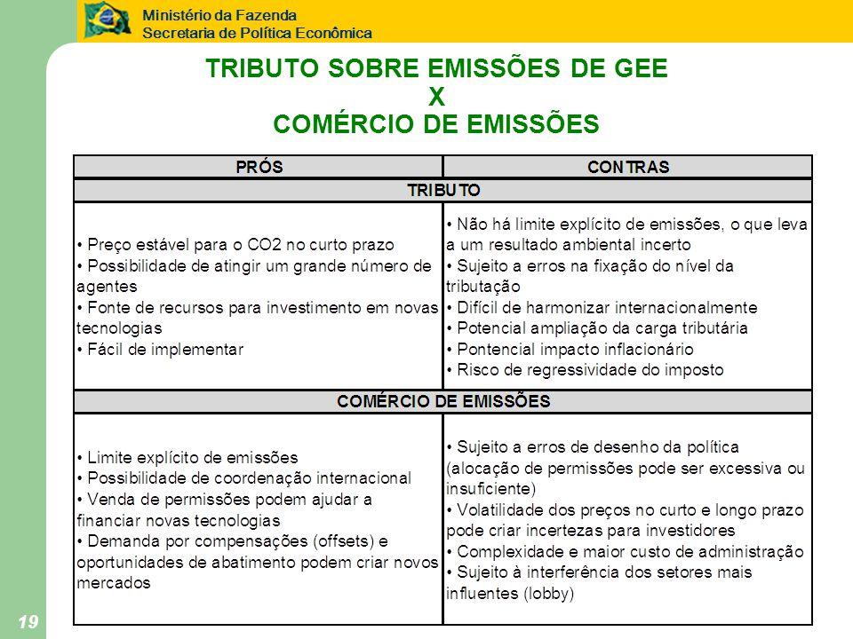 Ministério da Fazenda Secretaria de Política Econômica 19 TRIBUTO SOBRE EMISSÕES DE GEE X COMÉRCIO DE EMISSÕES