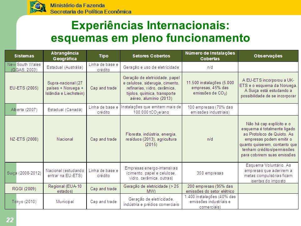 Ministério da Fazenda Secretaria de Política Econômica 22 Experiências Internacionais: esquemas em pleno funcionamento