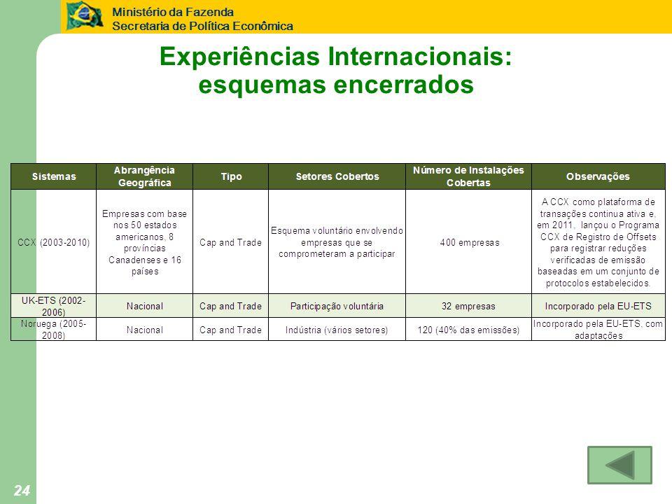 Ministério da Fazenda Secretaria de Política Econômica 24 Experiências Internacionais: esquemas encerrados