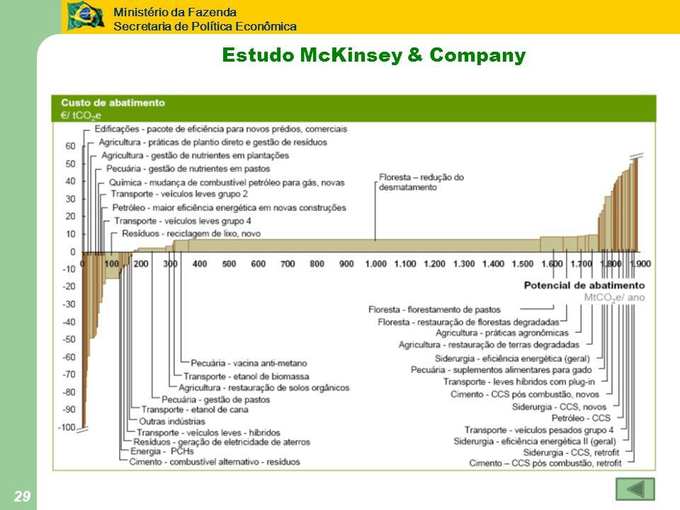 Ministério da Fazenda Secretaria de Política Econômica 29 Estudo McKinsey & Company