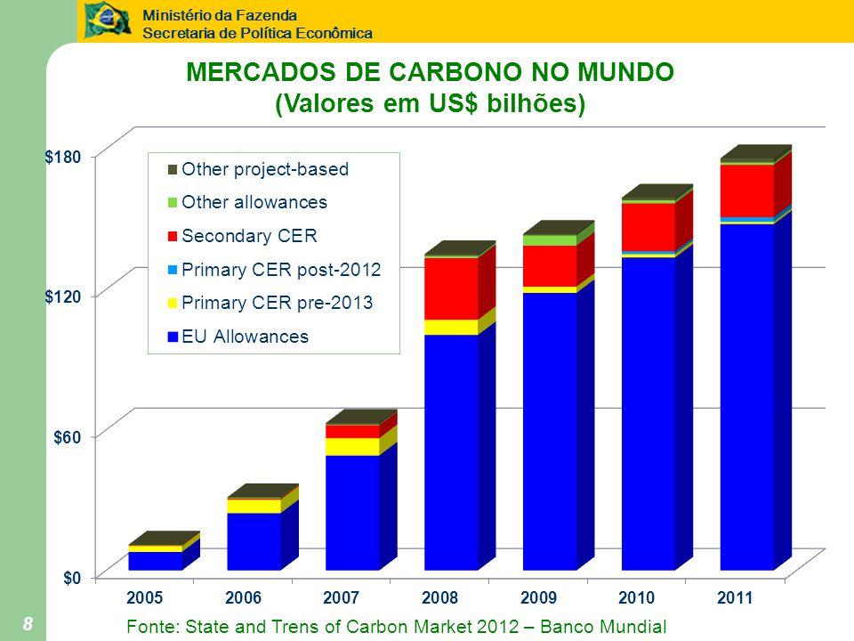 Ministério da Fazenda Secretaria de Política Econômica 8 MERCADOS DE CARBONO NO MUNDO (Valores em US$ bilhões) Fonte: State and Trens of Carbon Market 2012 – Banco Mundial