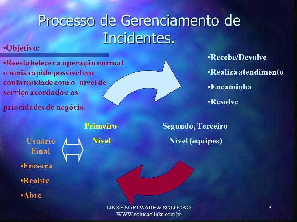 LINKS SOFTWARE & SOLUÇÃO WWW.solucaolinks.com.br 3 Processo de Gerenciamento de Incidentes. Segundo, Terceiro Nível (equipes) Primeiro Nível •Objetivo