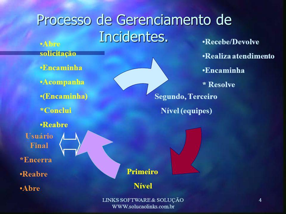 LINKS SOFTWARE & SOLUÇÃO WWW.solucaolinks.com.br 4 Processo de Gerenciamento de Incidentes. Segundo, Terceiro Nível (equipes) Primeiro Nível •Abre sol