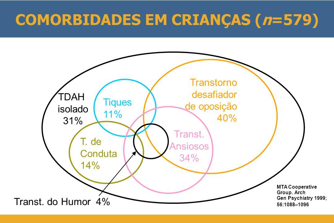 COMORBIDADES EM CRIANÇAS (n=579) Transtorno desafiador de oposição 40% Tiques 11% T.