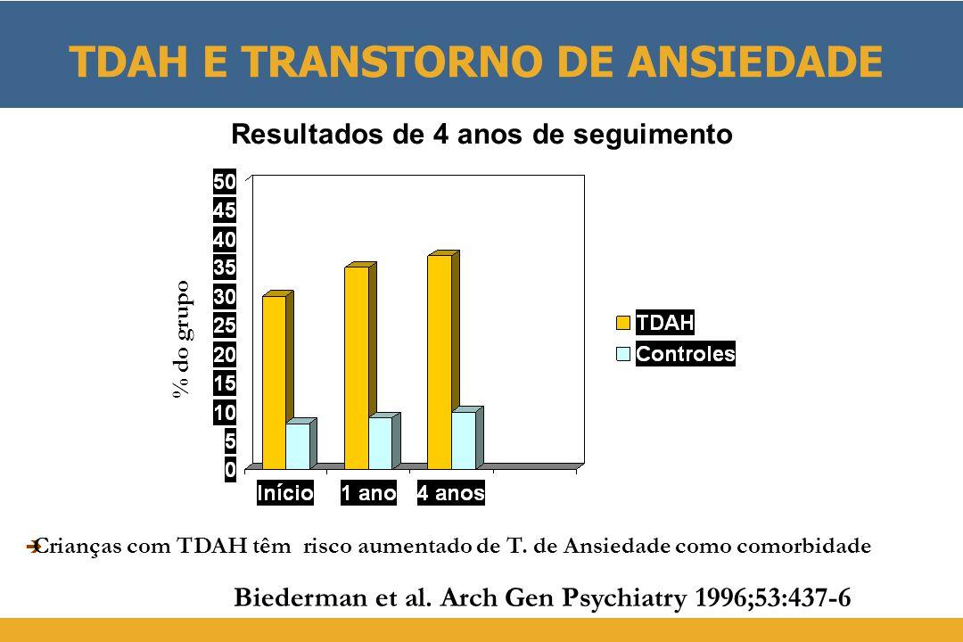 TDAH E TRANSTORNO DE ANSIEDADE  Crianças com TDAH têm risco aumentado de T. de Ansiedade como comorbidade Biederman et al. Arch Gen Psychiatry 1996;5
