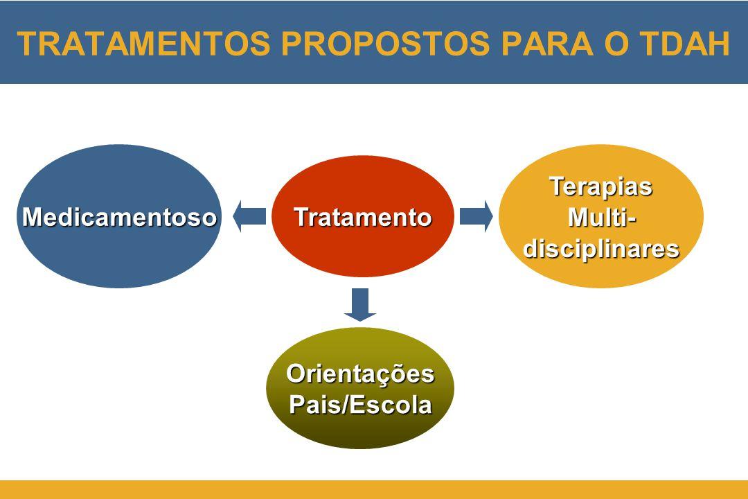 Tratamento Medicamentoso OrientaçõesPais/Escola TRATAMENTOS PROPOSTOS PARA O TDAH TerapiasMulti-disciplinares