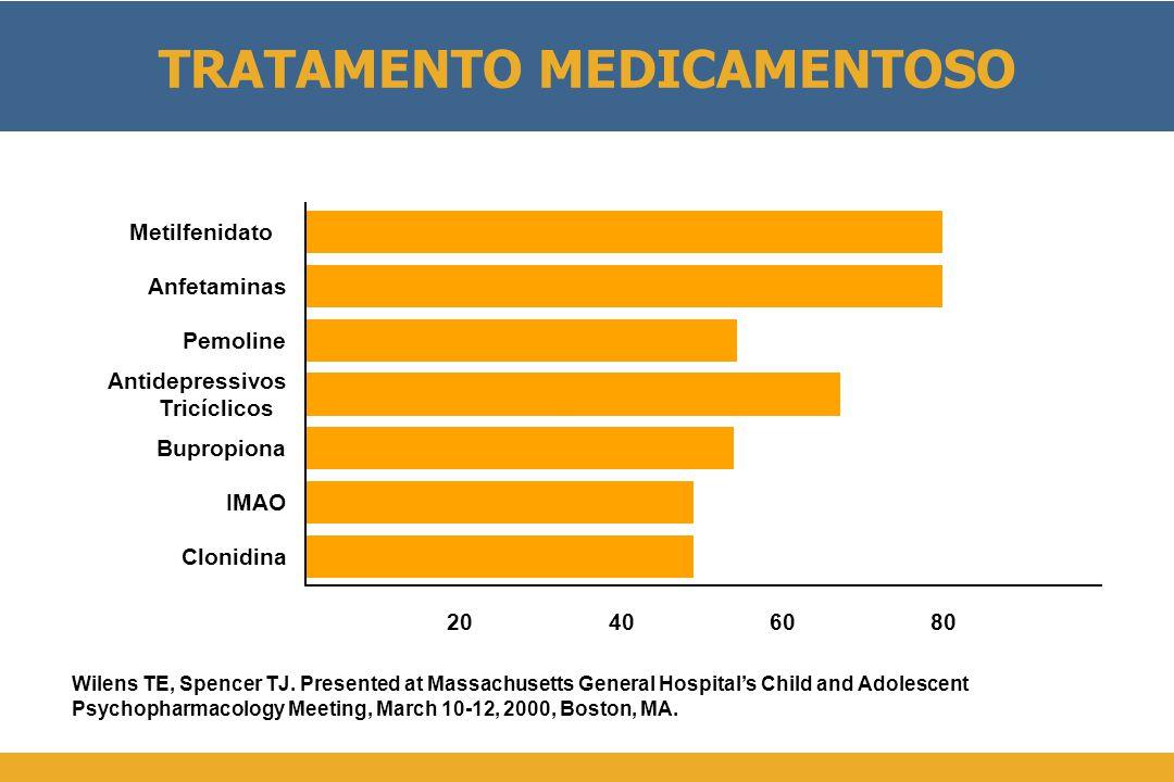 TRATAMENTO MEDICAMENTOSO y y 010080604020 % Respondedores Metilfenidatoe Anfetaminas Pemoline Antidepressivos Tricíclicoss Bupropiona IMAO Clonidina Wilens TE, Spencer TJ.