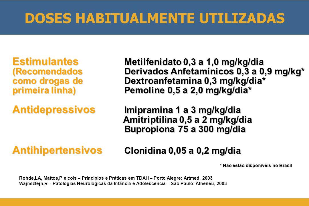 Estimulantes Metilfenidato 0,3 a 1,0 mg/kg/dia (RecomendadosDerivados Anfetamínicos 0,3 a 0,9 mg/kg* como drogas deDextroanfetamina 0,3 mg/kg/dia* primeira linha)Pemoline 0,5 a 2,0 mg/kg/dia* Antidepressivos Imipramina 1 a 3 mg/kg/dia Amitriptilina 0,5 a 2 mg/kg/dia Amitriptilina 0,5 a 2 mg/kg/dia Bupropiona 75 a 300 mg/dia Antihipertensivos Clonidina 0,05 a 0,2 mg/dia Rohde,LA, Mattos,P e cols – Princípios e Práticas em TDAH – Porto Alegre: Artmed, 2003 Wajnsztejn,R – Patologias Neurológicas da Infância e Adolescência – São Paulo: Atheneu, 2003 DOSES HABITUALMENTE UTILIZADAS * Não estão disponíveis no Brasil