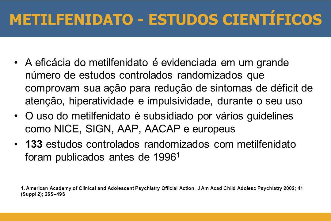 METILFENIDATO - ESTUDOS CIENTÍFICOS •A eficácia do metilfenidato é evidenciada em um grande número de estudos controlados randomizados que comprovam sua ação para redução de sintomas de déficit de atenção, hiperatividade e impulsividade, durante o seu uso •O uso do metilfenidato é subsidiado por vários guidelines como NICE, SIGN, AAP, AACAP e europeus •133 estudos controlados randomizados com metilfenidato foram publicados antes de 1996 1 1.