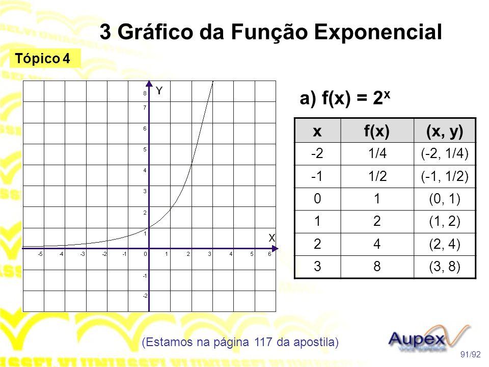 3 Gráfico da Função Exponencial (Estamos na página 117 da apostila) 91/92 Tópico 4 a) f(x) = 2 x xf(x)(x, y) -21/4(-2, 1/4) 1/2(-1, 1/2) 01(0, 1) 12(1, 2) 24(2, 4) 38(3, 8)