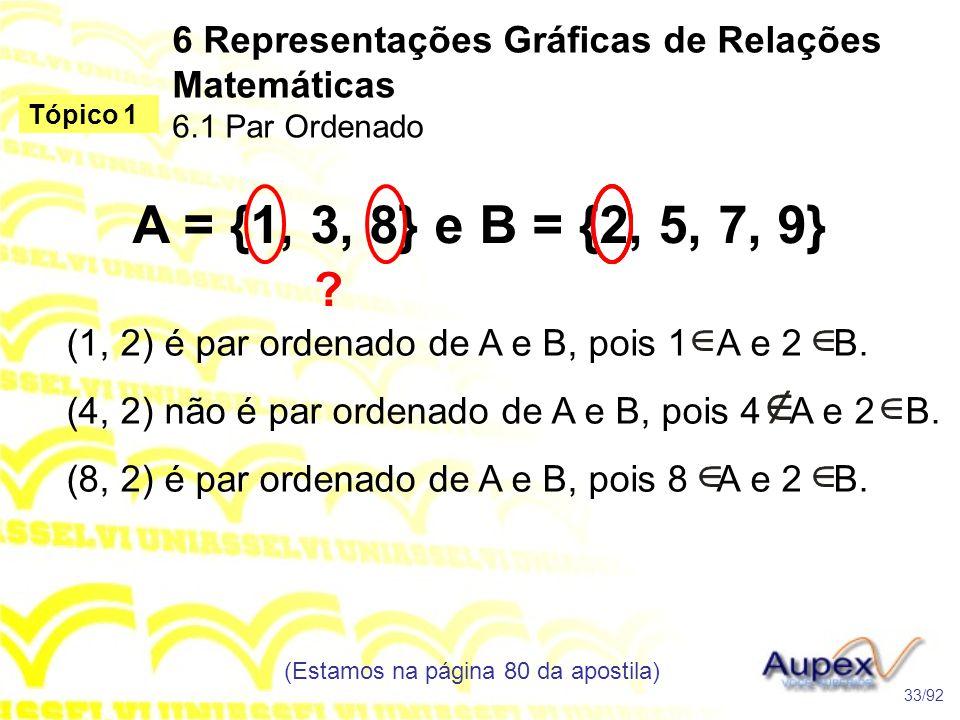 (1, 2) é par ordenado de A e B, pois 1 A e 2 B. 6 Representações Gráficas de Relações Matemáticas 6.1 Par Ordenado (Estamos na página 80 da apostila)