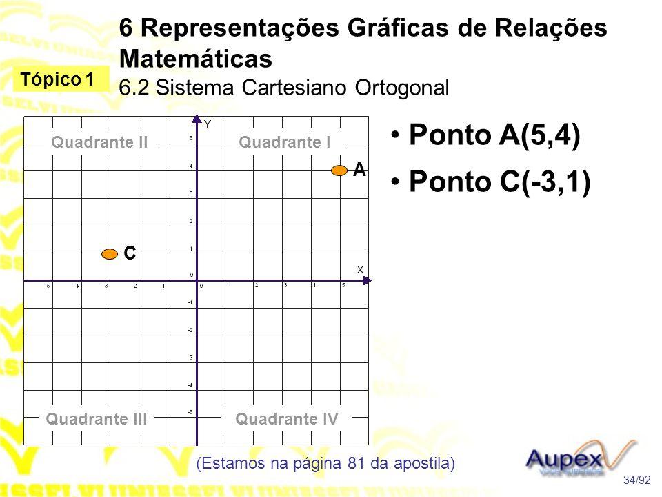 6 Representações Gráficas de Relações Matemáticas 6.2 Sistema Cartesiano Ortogonal (Estamos na página 81 da apostila) 34/92 Tópico 1 Quadrante IIQuadrante I Quadrante IIIQuadrante IV • Ponto A(5,4) A • Ponto C(-3,1) C
