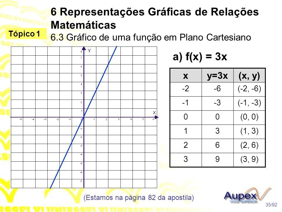 a) f(x) = 3x 6 Representações Gráficas de Relações Matemáticas 6.3 Gráfico de uma função em Plano Cartesiano (Estamos na página 82 da apostila) 35/92 Tópico 1 xy=3x(x, y) -2-6(-2, -6) -3(-1, -3) 00(0, 0) 13(1, 3) 26(2, 6) 39(3, 9)