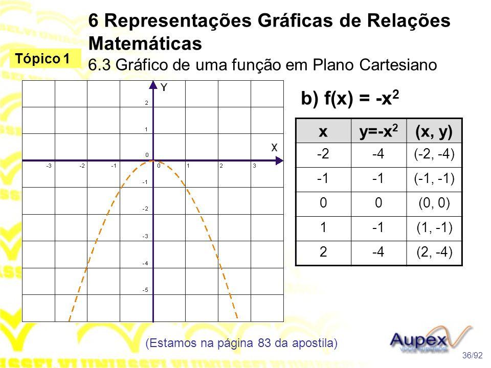 b) f(x) = -x 2 6 Representações Gráficas de Relações Matemáticas 6.3 Gráfico de uma função em Plano Cartesiano (Estamos na página 83 da apostila) 36/92 Tópico 1 xy=-x 2 (x, y) -2-4(-2, -4) (-1, -1) 00(0, 0) 1(1, -1) 2-4(2, -4)