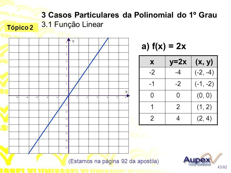 a) f(x) = 2x 3 Casos Particulares da Polinomial do 1º Grau 3.1 Função Linear (Estamos na página 92 da apostila) 43/92 Tópico 2 xy=2x(x, y) -2-4(-2, -4) -2(-1, -2) 00(0, 0) 12(1, 2) 24(2, 4)