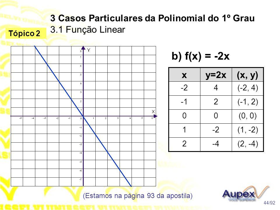 b) f(x) = -2x 3 Casos Particulares da Polinomial do 1º Grau 3.1 Função Linear (Estamos na página 93 da apostila) 44/92 Tópico 2 xy=2x(x, y) -24(-2, 4) 2(-1, 2) 00(0, 0) 1-2(1, -2) 2-4(2, -4)